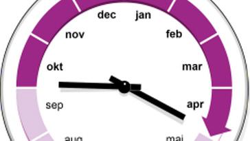 En klocka som visar månader istället för timmar och som med tim- och minutpekaren illustrerar mätsäsongen från 1 oktober till 30 april.